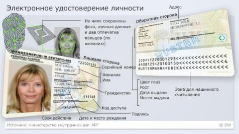 Электронные паспорта начнут выдавать в России с 2019 года